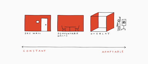 An illustration that shows products that range from constant to adaptable which begins with dry wall, demountable walls, and ends with Overlay.
