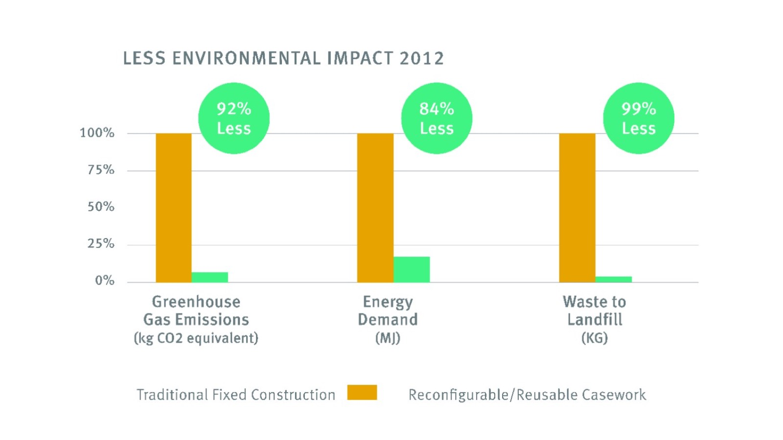 A graph displaying environmental impact of tradtional fixed construction.
