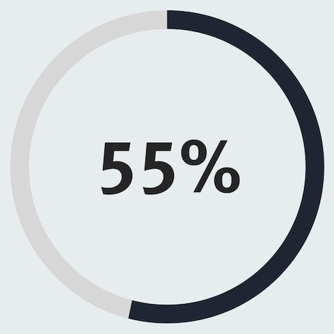 An infographic of a circle with an outside line that is filled to 55% capacity, showing that 55% of people say their ability to work together has improved.