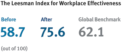 A data graphic showing workplace effectiveness before and after.