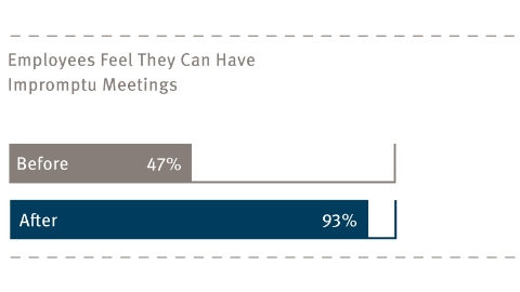 A graph showing employees' feelings about impromptu meetings.