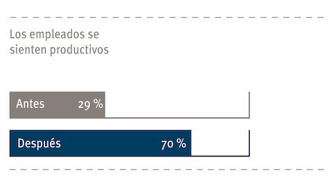 Un gráfico de barras que compara cómo los empleados de Harry perciben su productividad antes y después de mudarse a un nuevo espacio Living Office.
