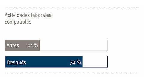 Un gráfico que muestra la productividad de los empleados antes y después de una nueva configuración de oficina.