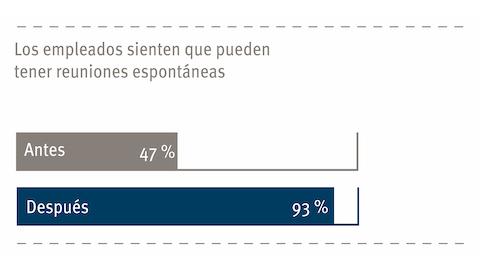 Un gráfico que muestra los sentimientos de los empleados sobre las reuniones improvisadas.