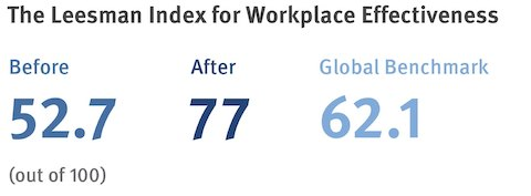 A data graphic showing workplace effectiveness after new furnishings were installed.
