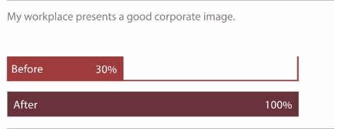A bar graph comparing how Tavistock employees feel their workplace reflects the corporate image before and after adopting a Living Office.