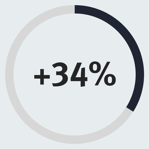 An infographic of a partially filled circle with 34% in the center of it to show a 34% increase in employees who report a stronger connection to colleagues.
