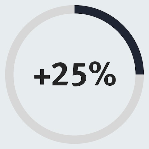 An infographic of a partially filled in circle with 25% inside it to show a 25% increase in employees who think their ability to share knowledge improved.