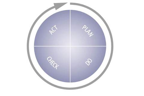A graphic explaining the PDCA cycle popularized by Dr. W. Edwards Deming.