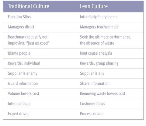 A chart comparing characteristics of traditional and lean cultures.