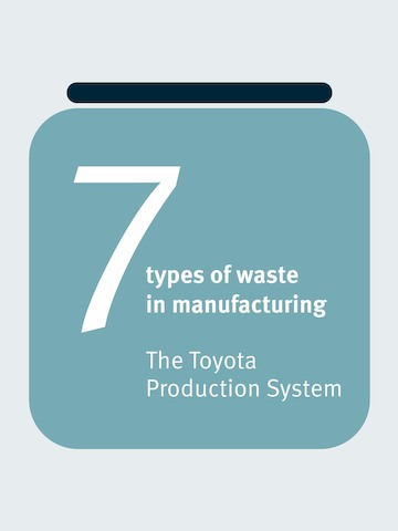 A graphic title for 7 Types of Waste in Manufacturing.