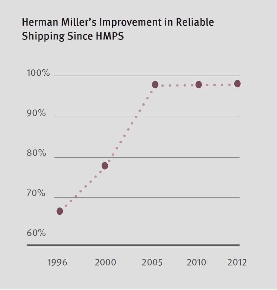 A graph showing Herman Miller's improvement in Reliable Shipping.