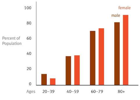 A chart showing cardiovascular diseases in adults age 20 and older between 1999–2004