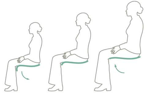 An illustration showing how chair angles affect blood circulation.