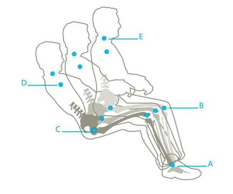 What moving from an upright seated position to a reclined position without the support of a chair would look like.