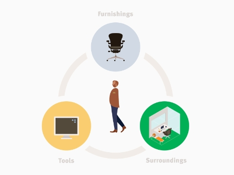 Illustration of surroundings, furnishings, and tools with a person at the center, signifying that the workplace should be designed around people.