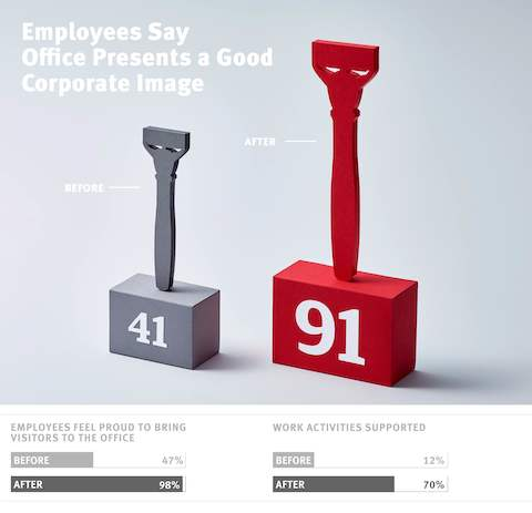 Before the move, only 41 of employees said that the office presented a good corporate image. After the move, the percentage has risen to 91 percent.